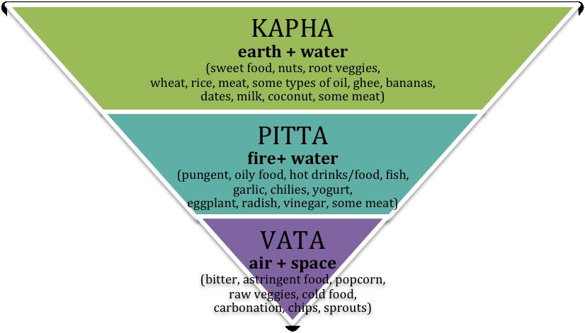 pitta vata kapha pyramid