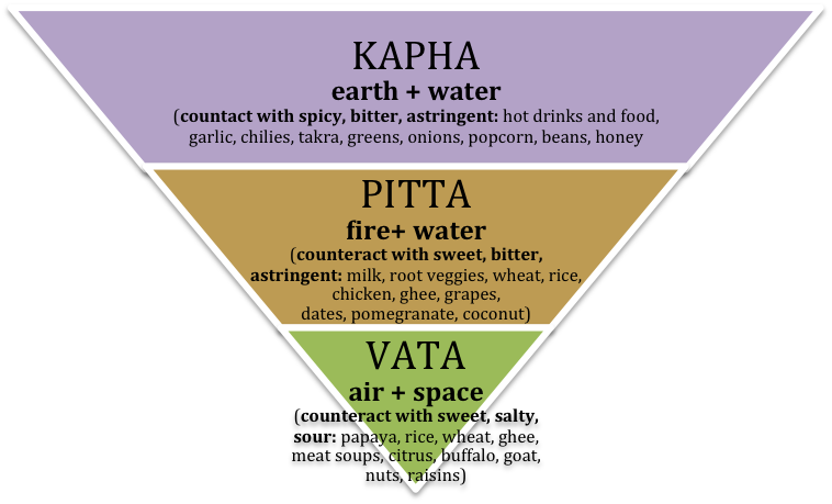 Dosha reduction food chart.