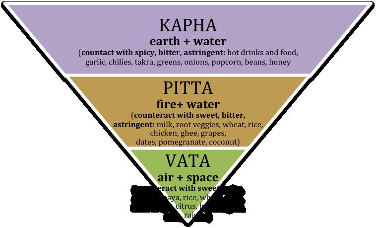 Dosha reduction food chart.